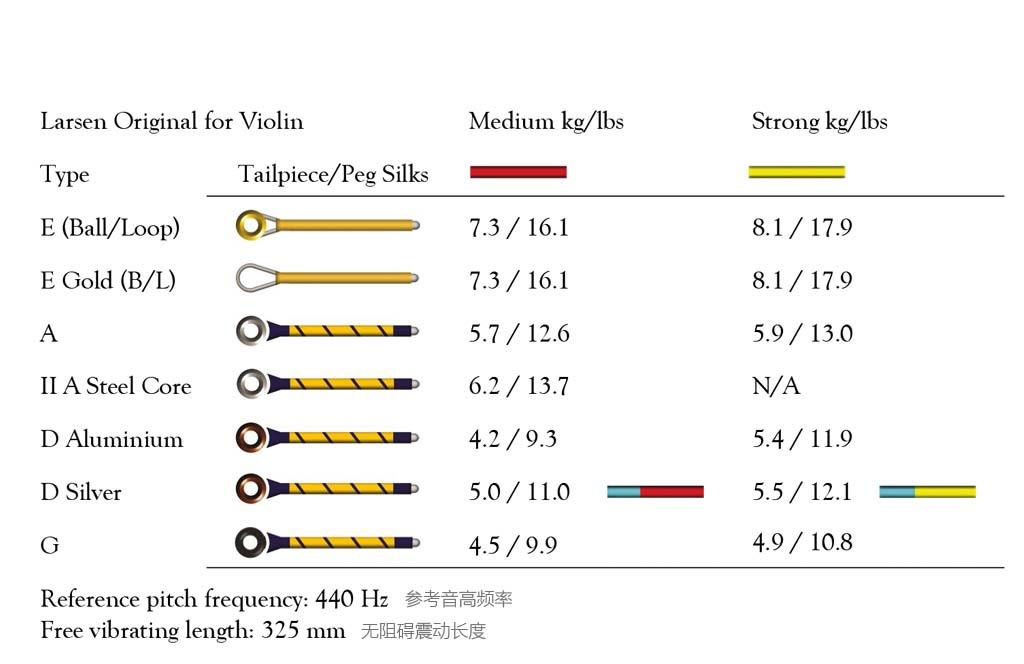 丹麦拉森独奏级小提琴弦信息参数