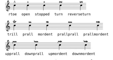 lilypond 基本记谱法索引页